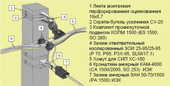 Подключение СИП кабеля к магистрали