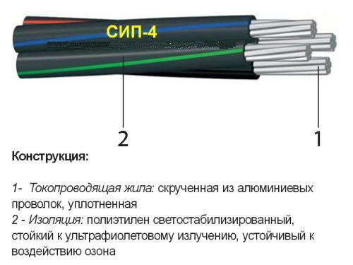 Состав провода СИП-4