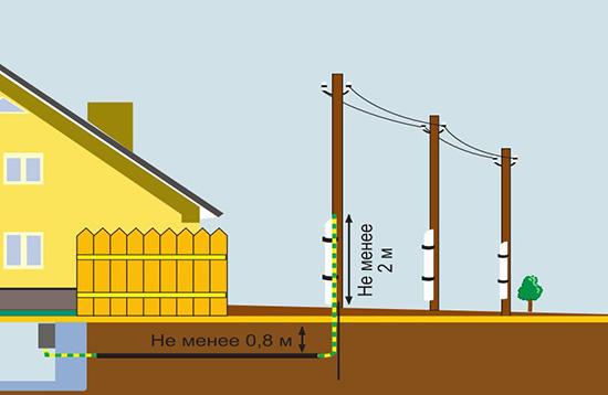 Схема проводки под землей