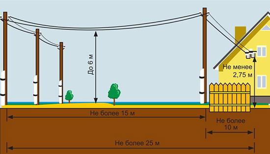 Схема проводки до частного дома